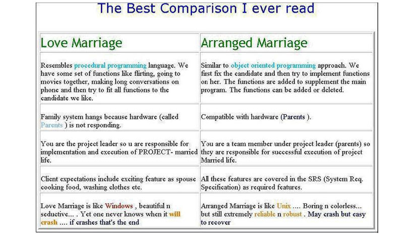 reasons to show love marriage is better than arranged marriage  this is for the software professionals