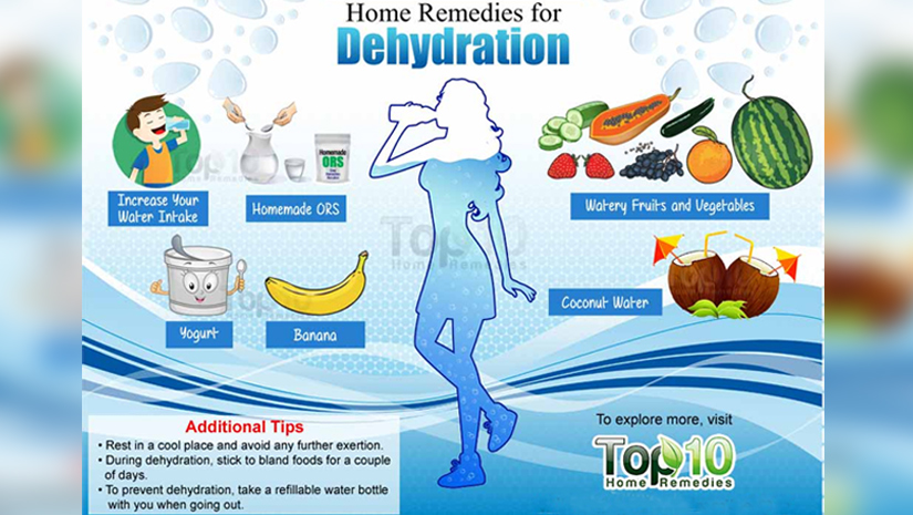 ors body dehydration Managing acute gastroenteritis among children severe dehydration (9% of body weight) as with isonatremic dehydration, ors should be.